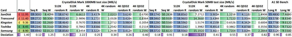 SD Card Benchmark Analysis