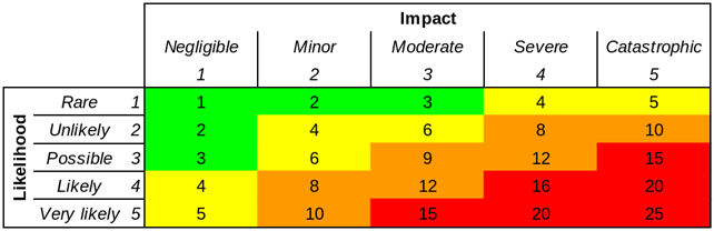 5 x 5 risk matrix